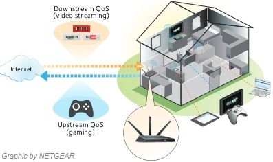 NETGEAR Nighthawk Quality of Service scheme